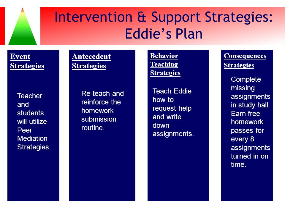 Event Strategies Antecedent Strategies Behavior Teaching Strategies Consequences Strategies Intervention & Support Strategies: Eddies Plan 116 Teach E