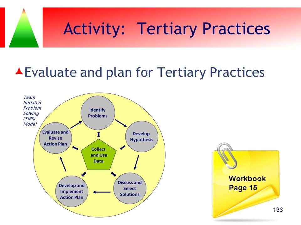 Activity: Tertiary Practices Evaluate and plan for Tertiary Practices 138 Workbook Page 15