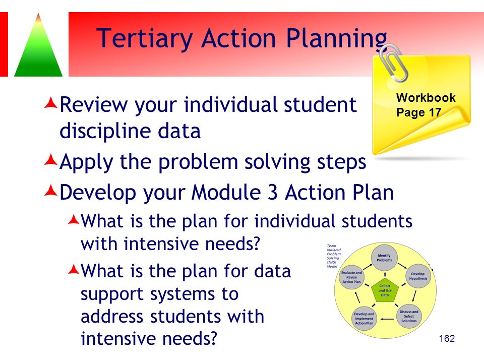 Tertiary Action Planning Review your individual student discipline data Apply the problem solving steps Develop your Module 3 Action Plan What is the