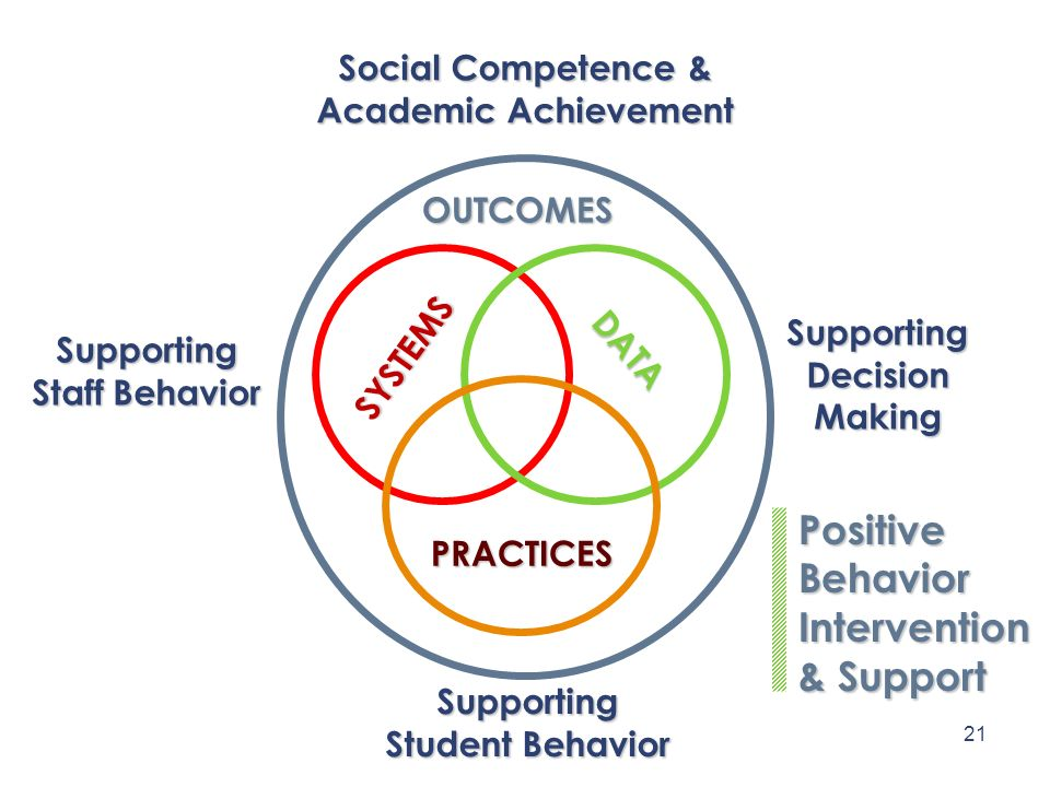 SYSTEMS Supporting Staff Behavior DATA SupportingDecisionMaking PRACTICES Supporting Student Behavior PositiveBehaviorIntervention & Support OUTCOMES