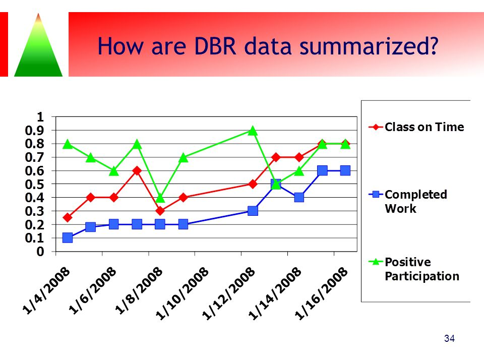 How are DBR data summarized? 34