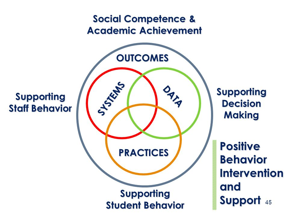 SYSTEMS Supporting Staff Behavior DATA SupportingDecisionMaking PRACTICES Supporting Student Behavior PositiveBehavior Intervention and Support OUTCOM