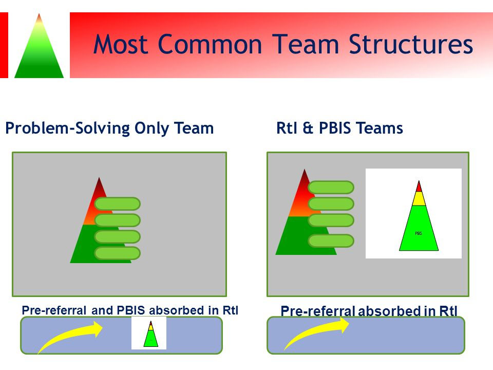 Most Common Team Structures Problem-Solving Only TeamRtI & PBIS Teams Pre-referral and PBIS absorbed in RtI Pre-referral absorbed in RtI