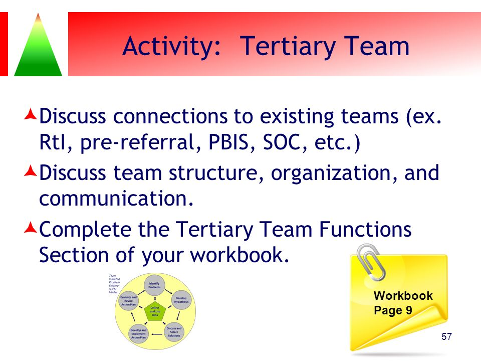 Activity: Tertiary Team Discuss connections to existing teams (ex. RtI, pre-referral, PBIS, SOC, etc.) Discuss team structure, organization, and commu