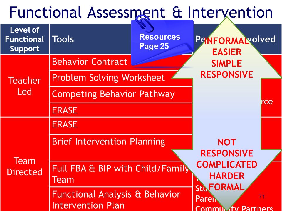Functional Assessment & Intervention Level of Functional Support ToolsPerson(s) involved Teacher Led Behavior Contract Teacher Student Parent Addition