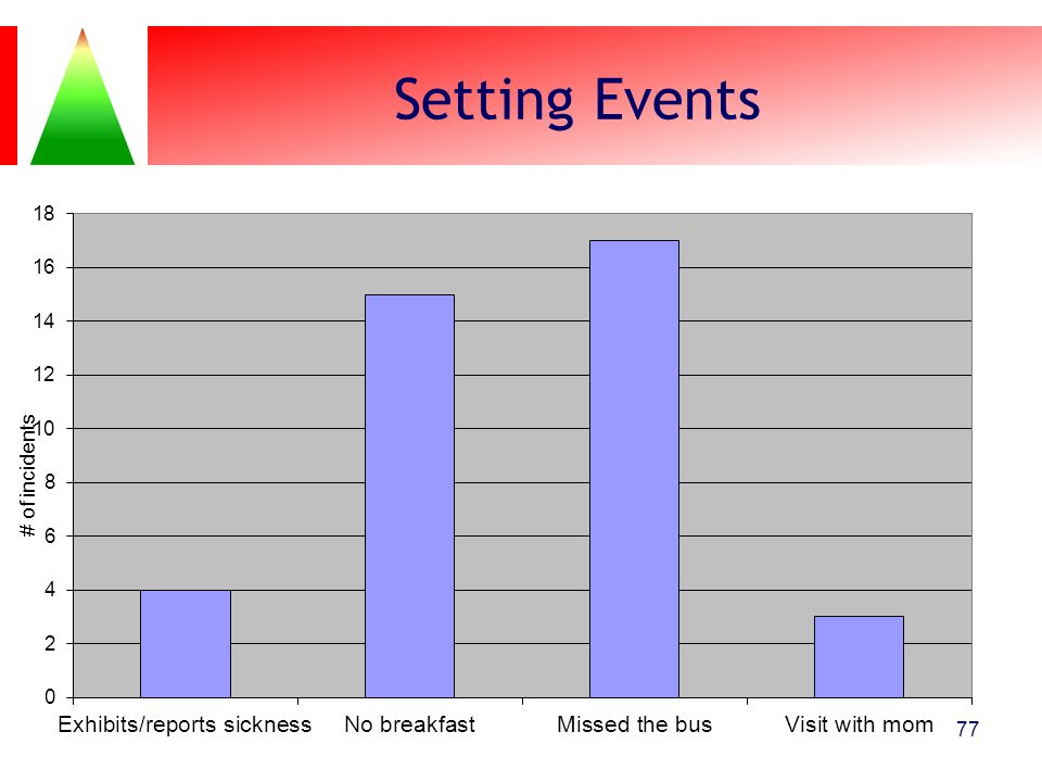 Setting Events 77
