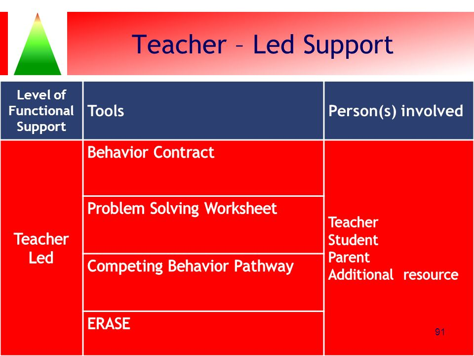 Teacher – Led Support Level of Functional Support ToolsPerson(s) involved 91