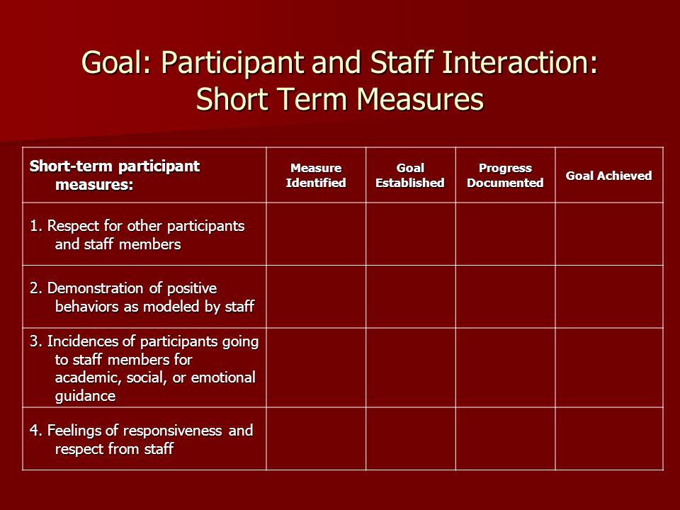 Goal: Participant and Staff Interaction: Short Term Measures Short-term participant measures: MeasureIdentifiedGoalEstablishedProgressDocumented Goal Achieved 1.