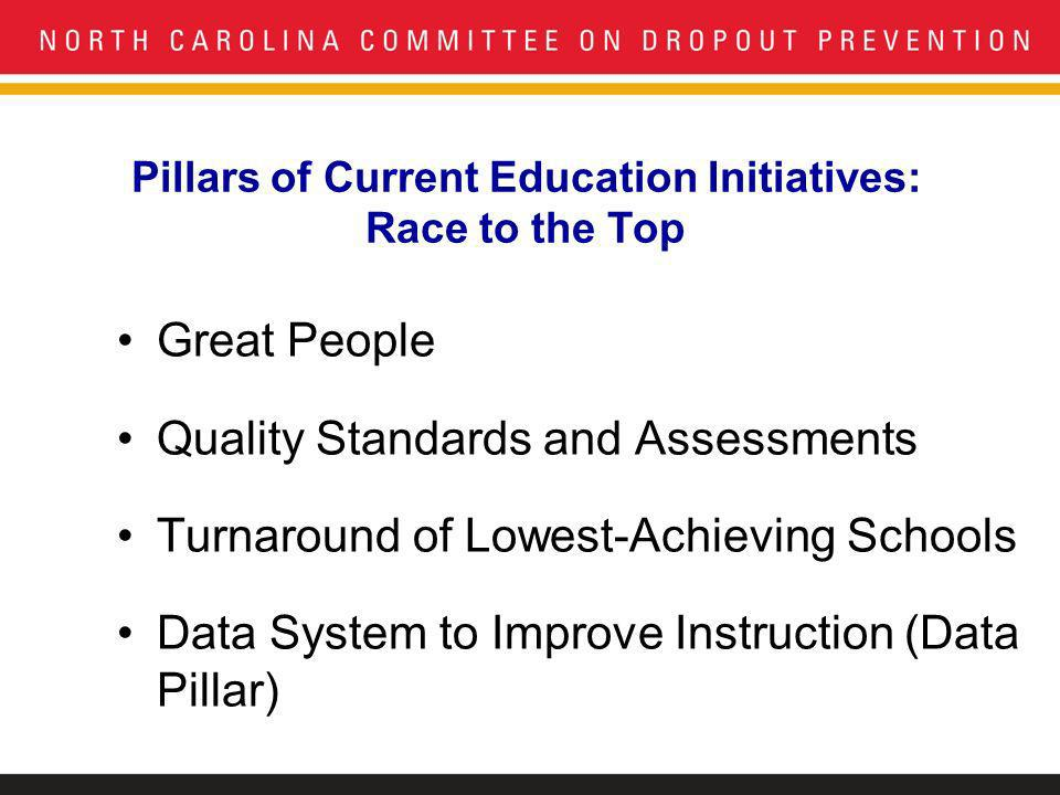 Pillars of Current Education Initiatives: Race to the Top Great People Quality Standards and Assessments Turnaround of Lowest-Achieving Schools Data System to Improve Instruction (Data Pillar)