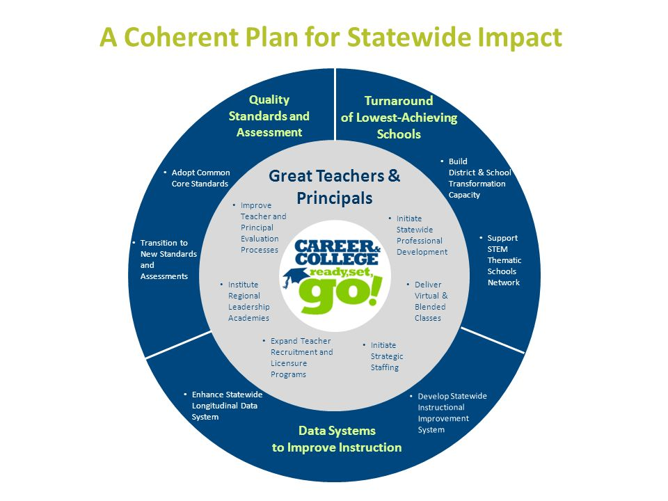 A Coherent Plan for Statewide Impact Great Teachers & Principals Turnaround of Lowest-Achieving Schools Data Systems to Improve Instruction Build Dist