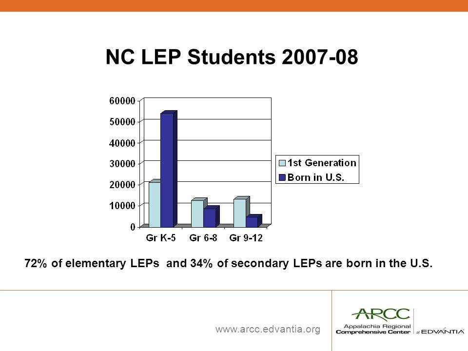 www.arcc.edvantia.org NC LEP Students 2007-08 72% of elementary LEPs and 34% of secondary LEPs are born in the U.S.