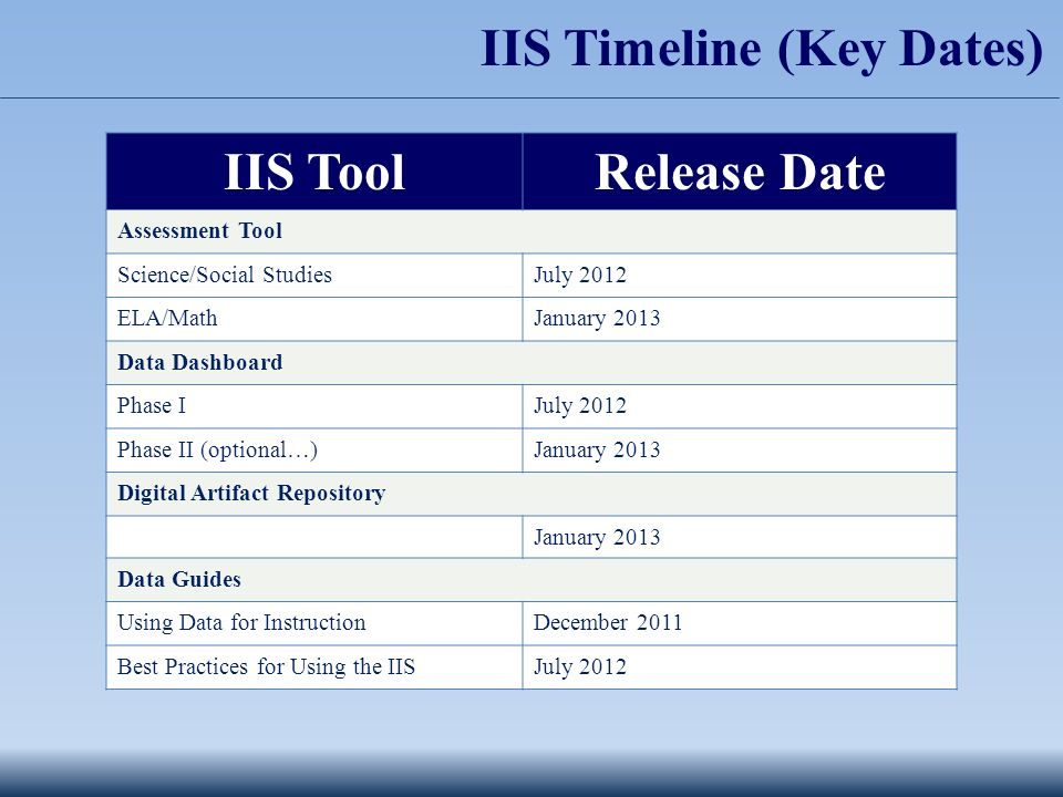 IIS ToolRelease Date Assessment Tool Science/Social StudiesJuly 2012 ELA/MathJanuary 2013 Data Dashboard Phase IJuly 2012 Phase II (optional…)January 2013 Digital Artifact Repository January 2013 Data Guides Using Data for InstructionDecember 2011 Best Practices for Using the IISJuly 2012 IIS Timeline (Key Dates)