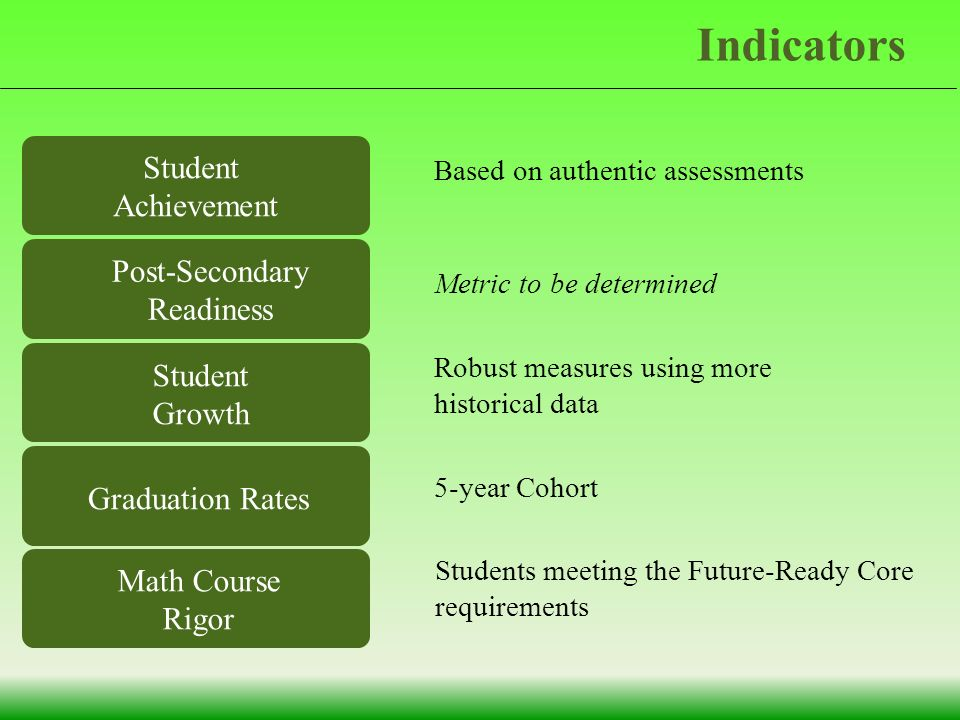 Student Achievement Post-Secondary Readiness Based on authentic assessments Metric to be determined Robust measures using more historical data 5-year Cohort Students meeting the Future-Ready Core requirements Indicators Student Growth Graduation Rates Math Course Rigor