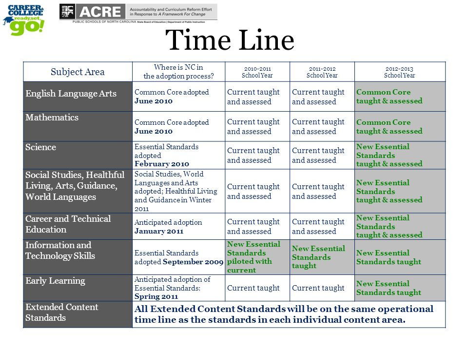 Time Line Subject Area Where is NC in the adoption process.