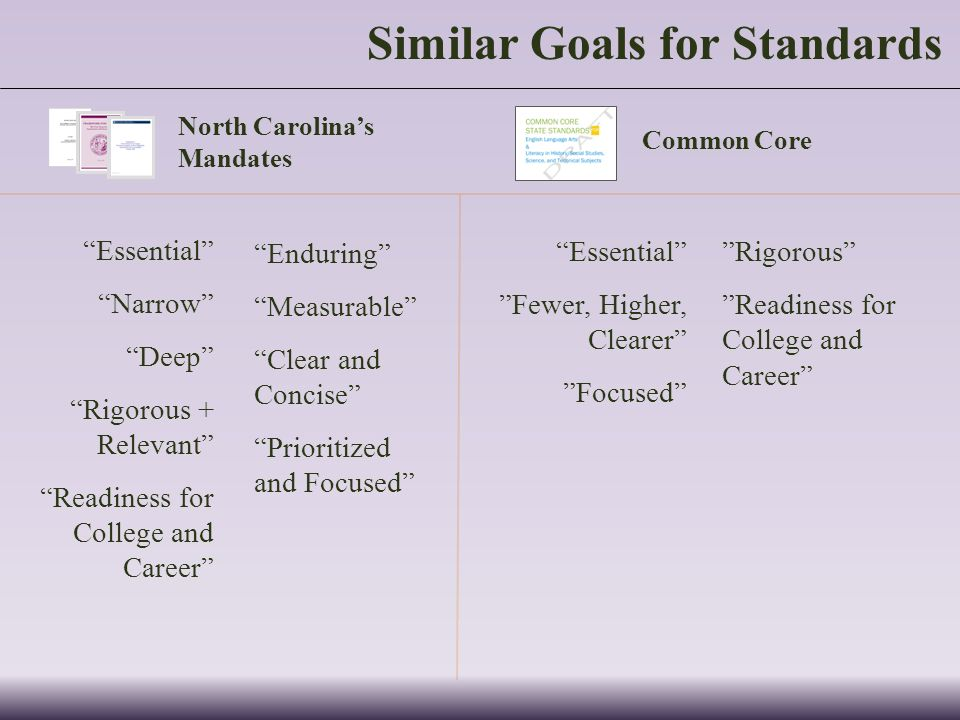Similar Goals for Standards North Carolinas Mandates Essential Narrow Deep Rigorous + Relevant Readiness for College and Career Common Core Essential Fewer, Higher, Clearer Focused Enduring Measurable Clear and Concise Prioritized and Focused Rigorous Readiness for College and Career