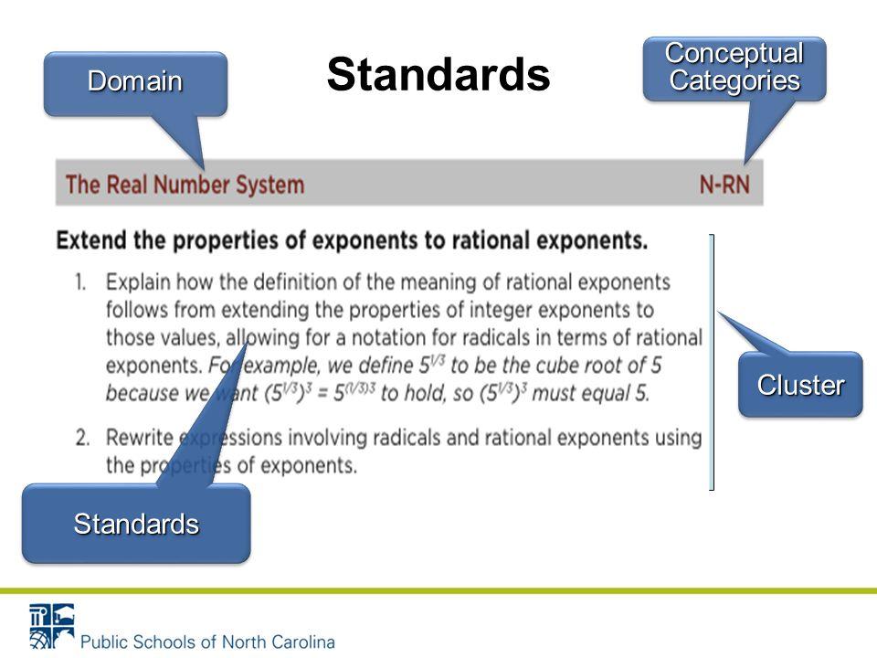 Standards DomainDomain ClusterCluster Conceptual Categories StandardsStandards