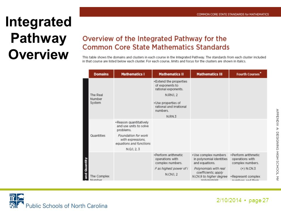 2/10/2014 page 27 Integrated Pathway Overview
