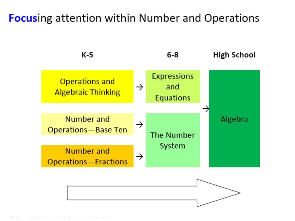 Instructions Discuss the following at your table –What thinking and learning occurred as you completed the task.