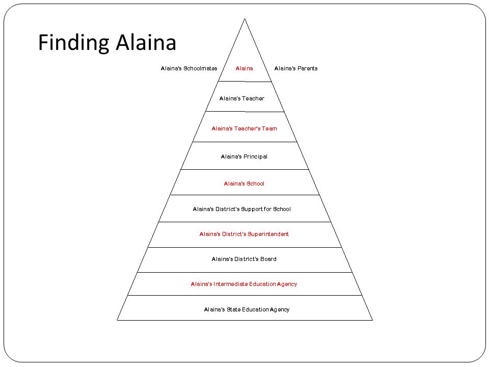 What Matters Most to Alainas Success.