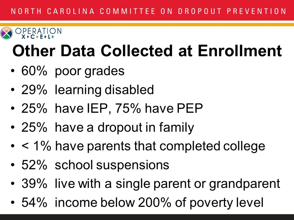 Other Data Collected at Enrollment 60% poor grades 29% learning disabled 25% have IEP, 75% have PEP 25% have a dropout in family < 1% have parents tha