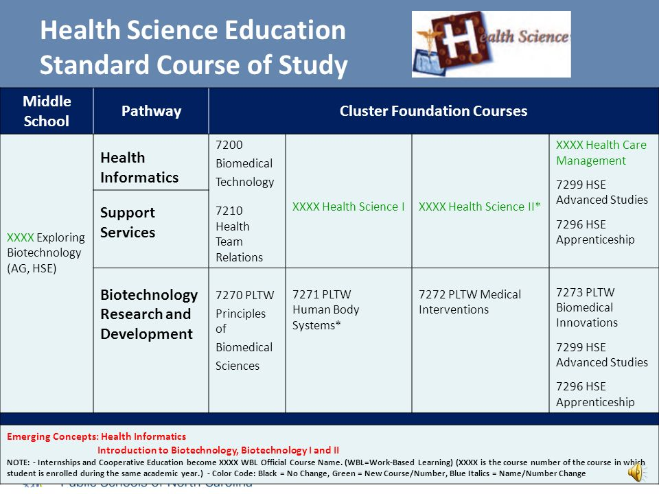 Health Science Education Standard Course of Study Middle School PathwayCluster Foundation Courses XXXX Exploring Biotechnology (AG, HSE) Therapeutic Services 7200 Biomedical Technology 7210 Health Team Relations XXXX Health Science IXXXX Health Science II* XXXX Health Care Management XXXX Nursing Fundamentals (2 credits) 7232 Pharmacy Technician 7299 HSE Advanced Studies 7296 HSE Apprenticeship Diagnostic Services Emerging Concepts: Clinical Laboratory Science Health Science Fundamentals Nutrition/Dietetics (FACS-HSE) NOTE: - Internships and Cooperative Education become XXXX WBL Official Course Name.