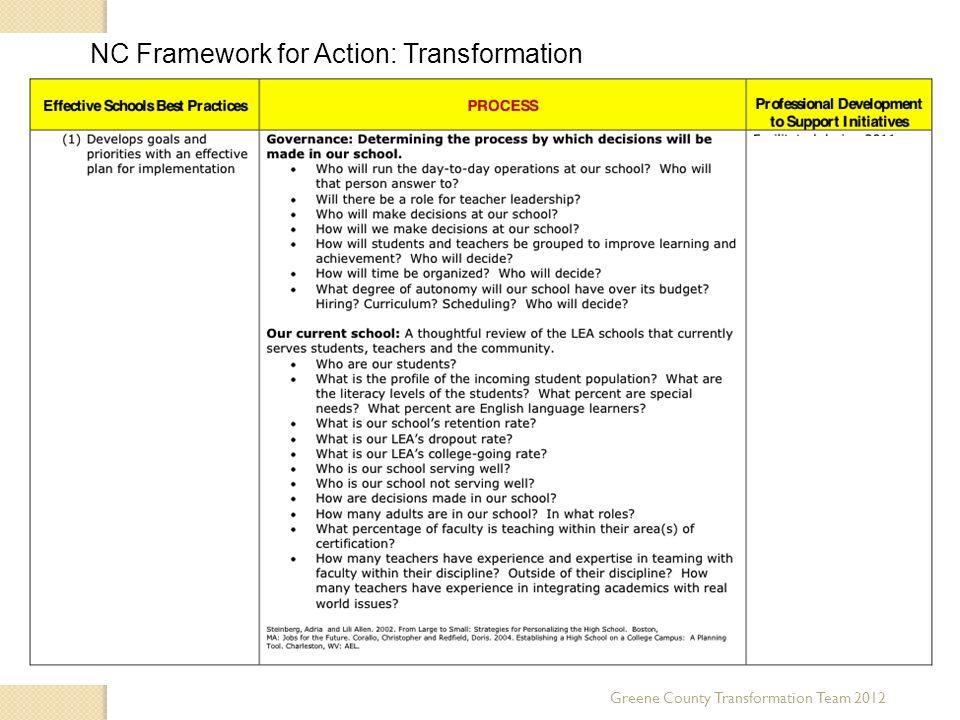 NC Framework for Action: Transformation Greene County Transformation Team 2012