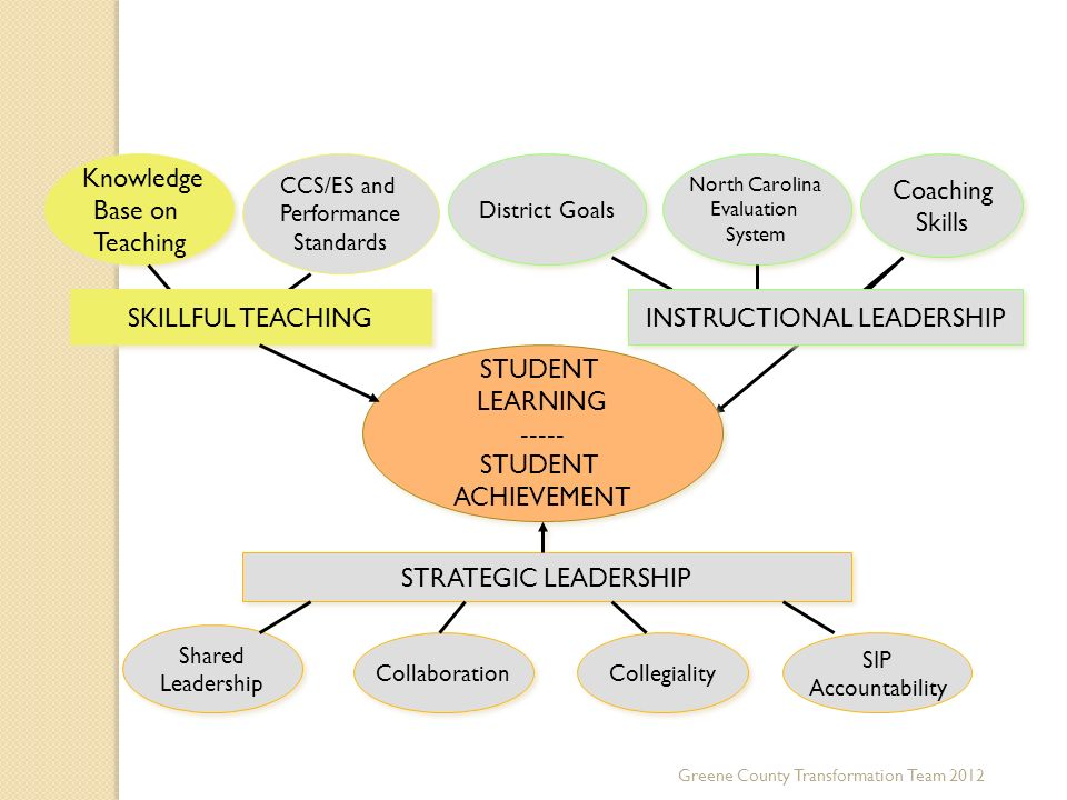 STUDENT LEARNING ----- STUDENT ACHIEVEMENT STUDENT LEARNING ----- STUDENT ACHIEVEMENT Knowledge Base on Teaching Knowledge Base on Teaching CCS/ES and Performance Standards SKILLFUL TEACHING District Goals North Carolina Evaluation System North Carolina Evaluation System Coaching Skills Coaching Skills INSTRUCTIONAL LEADERSHIP STRATEGIC LEADERSHIP Shared Leadership Shared Leadership Collaboration Collegiality SIP Accountability Greene County Transformation Team 2012