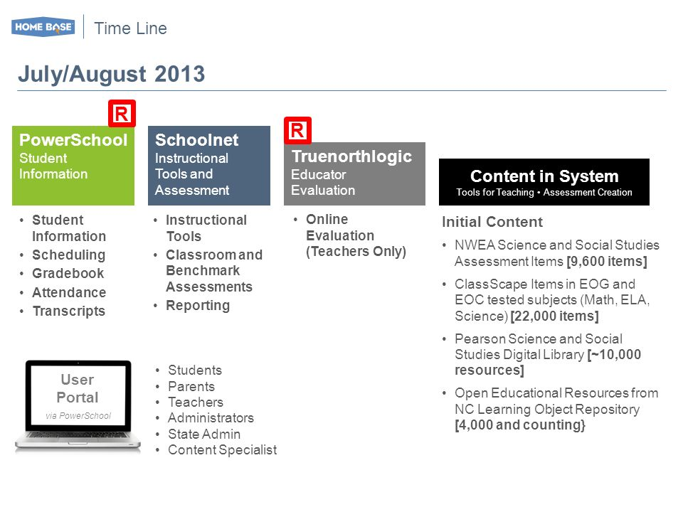 Time Line July/August 2013 PowerSchool Student Information R Schoolnet Instructional Tools and Assessment Truenorthlogic Educator Evaluation R Content in System Tools for Teaching Assessment Creation User Portal via PowerSchool Students Parents Teachers Administrators State Admin Content Specialist Student Information Scheduling Gradebook Attendance Transcripts Instructional Tools Classroom and Benchmark Assessments Reporting Online Evaluation (Teachers Only) Initial Content NWEA Science and Social Studies Assessment Items [9,600 items] ClassScape Items in EOG and EOC tested subjects (Math, ELA, Science) [22,000 items] Pearson Science and Social Studies Digital Library [~10,000 resources] Open Educational Resources from NC Learning Object Repository [4,000 and counting}