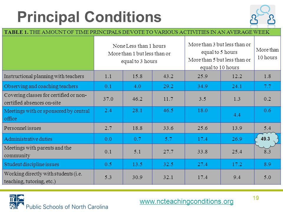 19 Principal Conditions TABLE 1.