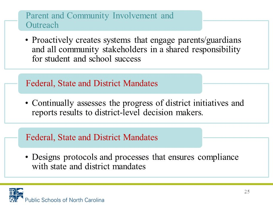 25 Proactively creates systems that engage parents/guardians and all community stakeholders in a shared responsibility for student and school success Parent and Community Involvement and Outreach Continually assesses the progress of district initiatives and reports results to district-level decision makers.