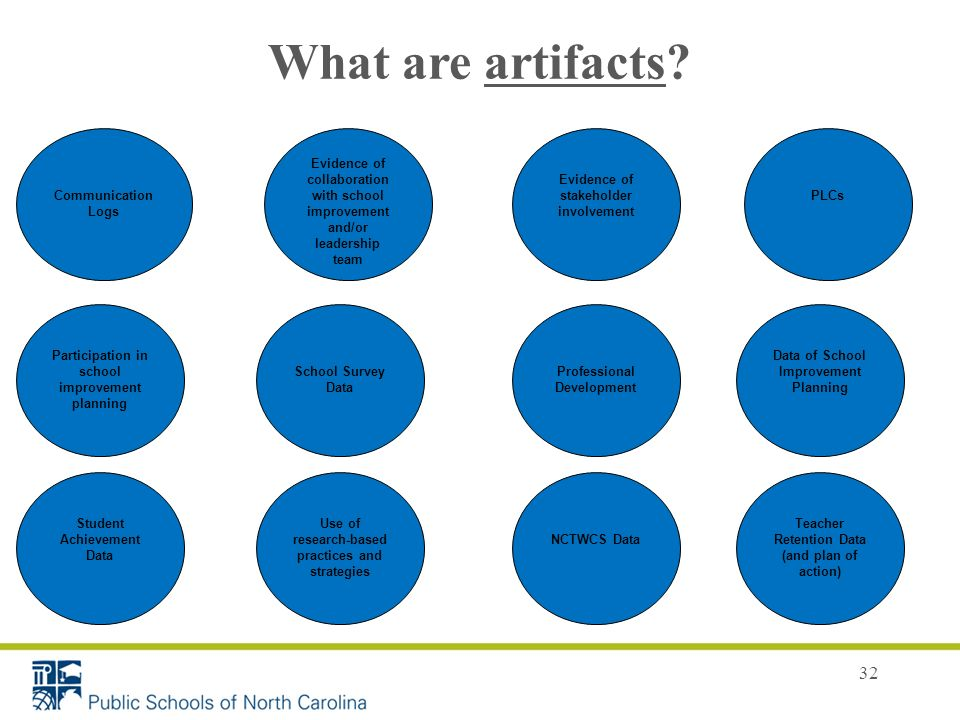 32 What are artifacts? Evidence of collaboration with school improvement and/or leadership team School Survey Data Evidence of stakeholder involvement