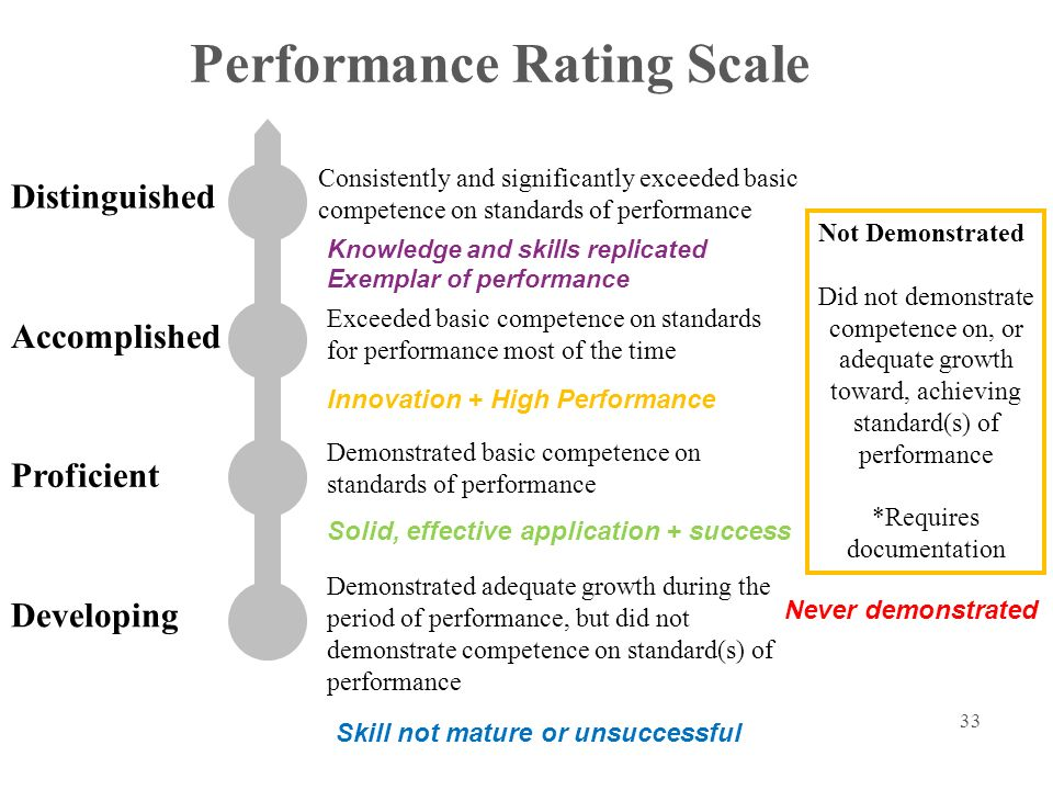 33 Performance Rating Scale Developing Proficient Accomplished Distinguished Demonstrated adequate growth during the period of performance, but did not demonstrate competence on standard(s) of performance Demonstrated basic competence on standards of performance Exceeded basic competence on standards for performance most of the time Consistently and significantly exceeded basic competence on standards of performance Not Demonstrated Did not demonstrate competence on, or adequate growth toward, achieving standard(s) of performance *Requires documentation Knowledge and skills replicated Exemplar of performance Innovation + High Performance Skill not mature or unsuccessful Solid, effective application + success Never demonstrated
