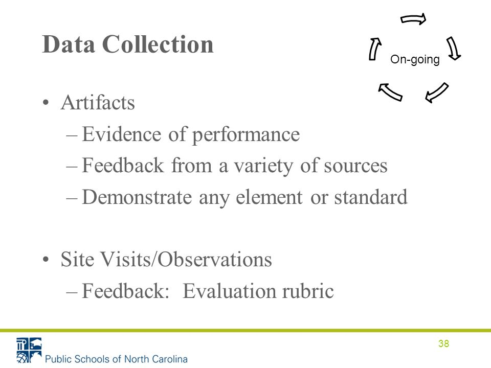 Data Collection Artifacts –Evidence of performance –Feedback from a variety of sources –Demonstrate any element or standard Site Visits/Observations –