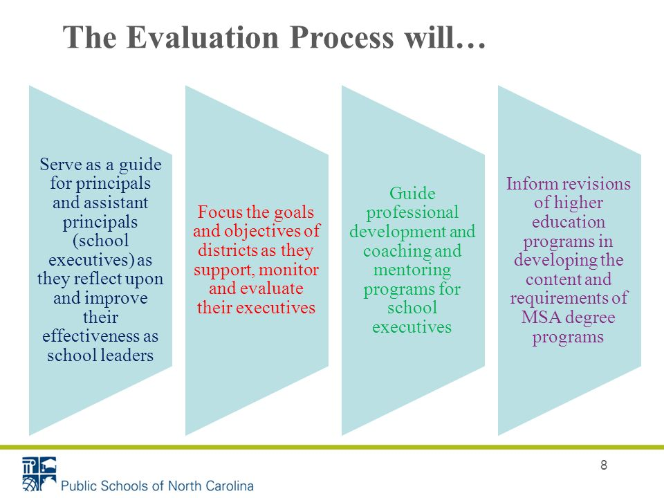 8 The Evaluation Process will… Serve as a guide for principals and assistant principals (school executives) as they reflect upon and improve their effectiveness as school leaders Focus the goals and objectives of districts as they support, monitor and evaluate their executives Guide professional development and coaching and mentoring programs for school executives Inform revisions of higher education programs in developing the content and requirements of MSA degree programs