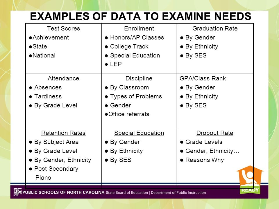 EXAMPLES OF DATA TO EXAMINE NEEDS Test Scores Achievement State National Enrollment Honors/AP Classes College Track Special Education LEP Graduation R