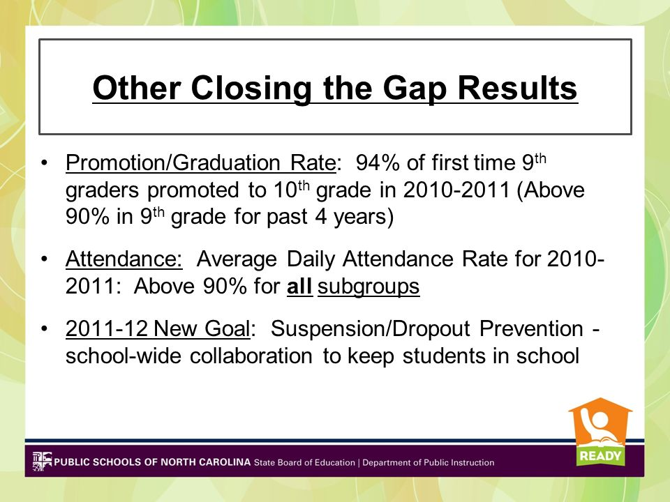 Other Closing the Gap Results Promotion/Graduation Rate: 94% of first time 9 th graders promoted to 10 th grade in 2010-2011 (Above 90% in 9 th grade