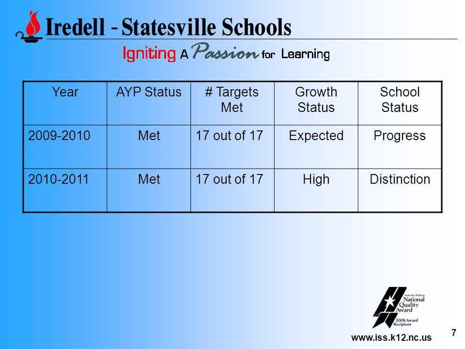 www.iss.k12.nc.us 7 YearAYP Status# Targets Met Growth Status School Status 2009-2010Met17 out of 17ExpectedProgress 2010-2011Met17 out of 17HighDisti