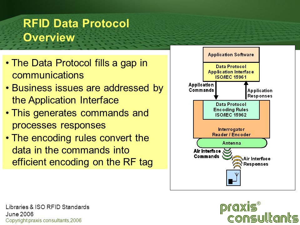Libraries & ISO RFID Standards June 2006 Copyright praxis consultants,2006 RFID Data Protocol Overview The Data Protocol fills a gap in communications
