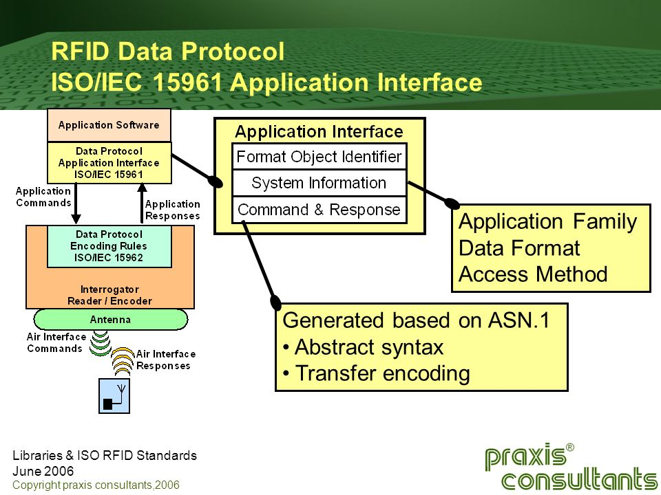 Libraries & ISO RFID Standards June 2006 Copyright praxis consultants,2006 RFID Data Protocol ISO/IEC 15961 Application Interface Application Family D