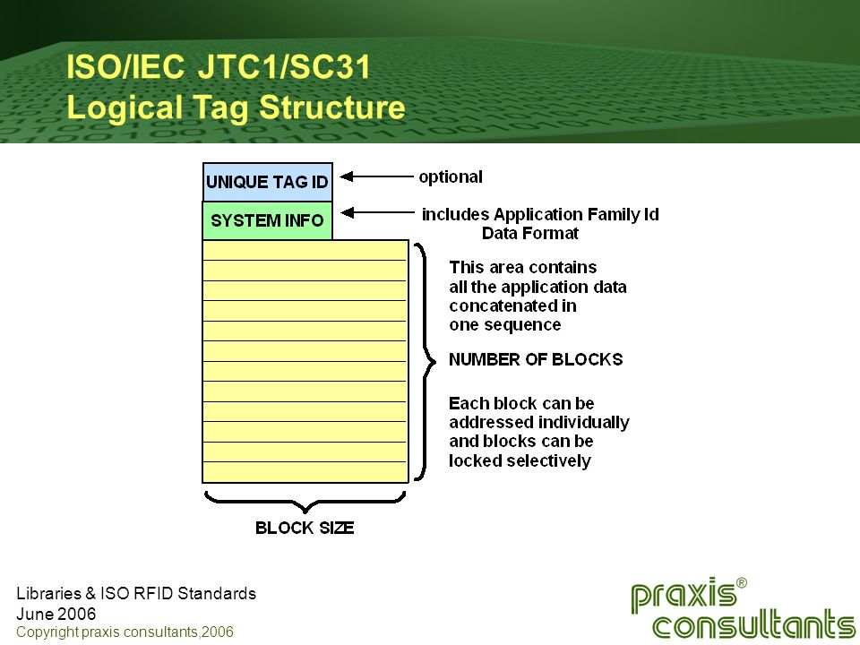 Libraries & ISO RFID Standards June 2006 Copyright praxis consultants,2006 ISO/IEC JTC1/SC31 Logical Tag Structure