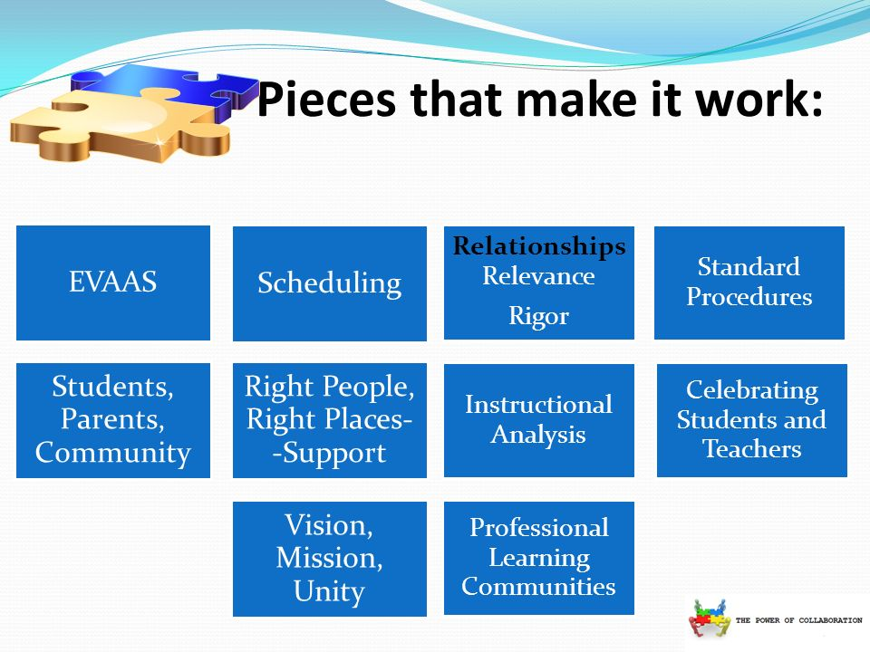 Pieces that make it work: Professional Learning Communities Standard Procedures Relationships Relevance Rigor Celebrating Students and Teachers Instructional Analysis EVAAS Scheduling Students, Parents, Community Right People, Right Places- -Support Vision, Mission, Unity