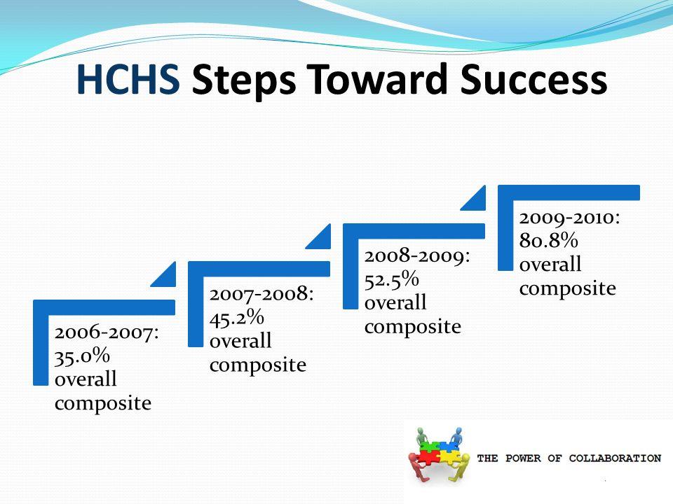HCHS Steps Toward Success 2006-2007: 35.0% overall composite 2007-2008: 45.2% overall composite 2008-2009: 52.5% overall composite 2009-2010: 80.8% ov