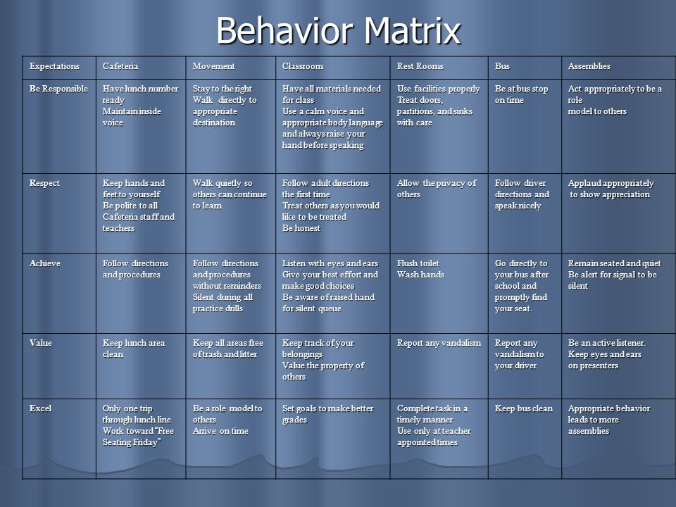 Behavior Matrix ExpectationsCafeteriaMovementClassroom Rest Rooms BusAssemblies Be Responsible Have lunch number ready Maintain inside voice Stay to the right Walk directly to appropriate destination Have all materials needed for class Use a calm voice and appropriate body language and always raise your hand before speaking Use facilities properly Treat doors, partitions, and sinks with care Be at bus stop on time Act appropriately to be a role model to others Respect Keep hands and feet to yourself Be polite to all Cafeteria staff and teachers Walk quietly so others can continue to learn Follow adult directions the first time Treat others as you would like to be treated Be honest Allow the privacy of others Follow driver directions and speak nicely Applaud appropriately to show appreciation to show appreciation Achieve Follow directions and procedures Follow directions and procedures without reminders Silent during all practice drills Listen with eyes and ears Give your best effort and make good choices Be aware of raised hand for silent queue Flush toilet Wash hands Go directly to your bus after school and promptly find your seat.