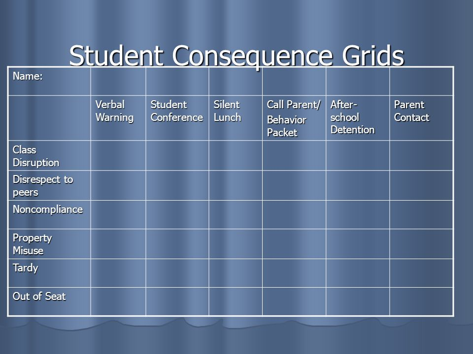 Student Consequence Grids Name: Verbal Warning Student Conference Silent Lunch Call Parent/ Behavior Packet After- school Detention Parent Contact Class Disruption Disrespect to peers Noncompliance Property Misuse Tardy Out of Seat