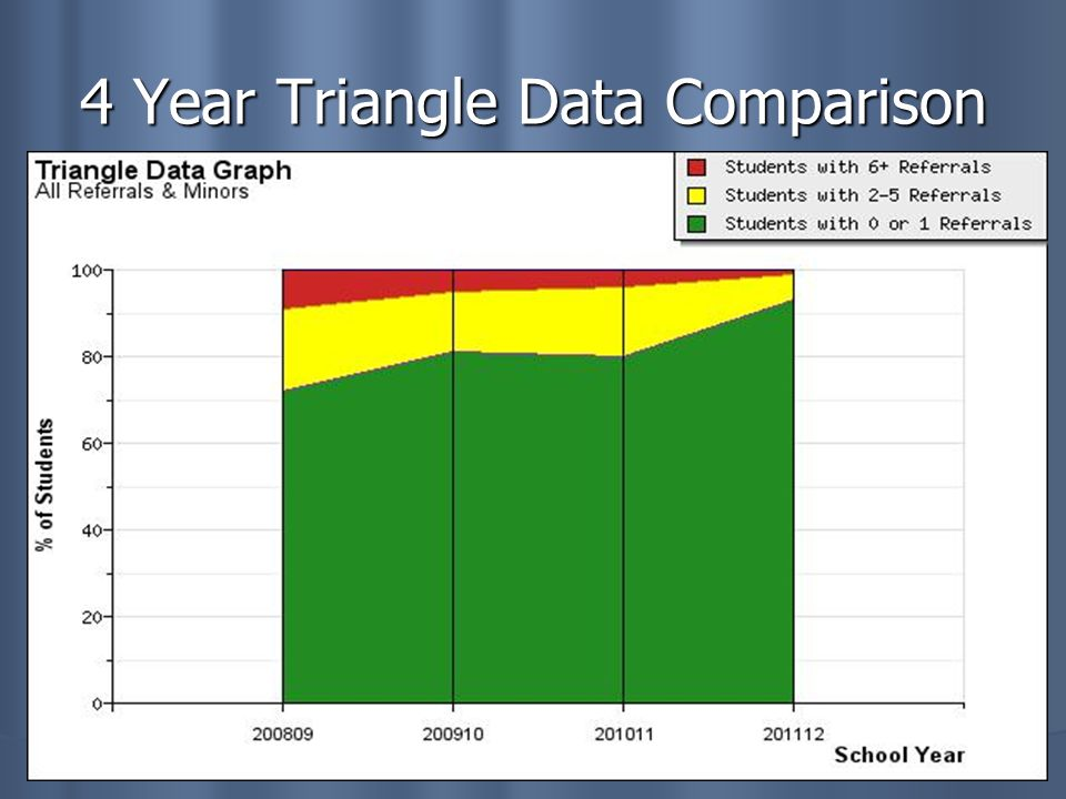 4 Year Triangle Data Comparison