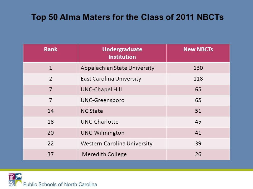 RankUndergraduate Institution New NBCTs 1Appalachian State University130 2East Carolina University118 7UNC-Chapel Hill65 7UNC-Greensboro65 14NC State5