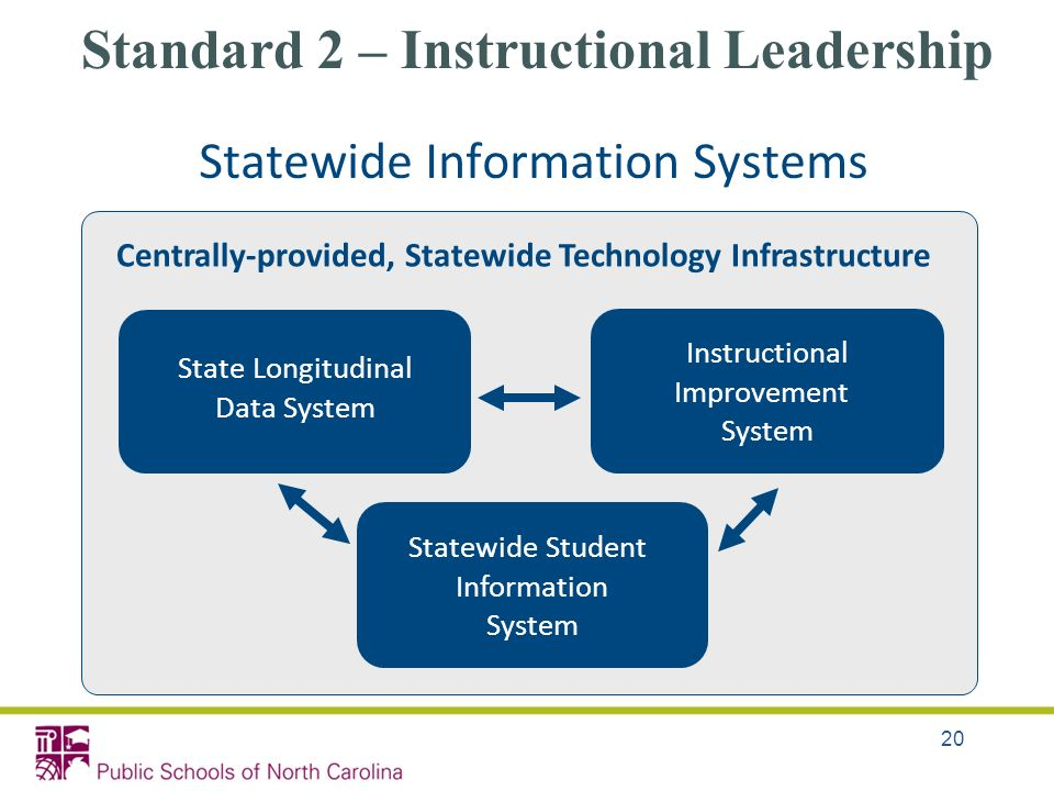 20 State Longitudinal Data System Instructional Improvement System Centrally-provided, Statewide Technology Infrastructure Statewide Student Informati