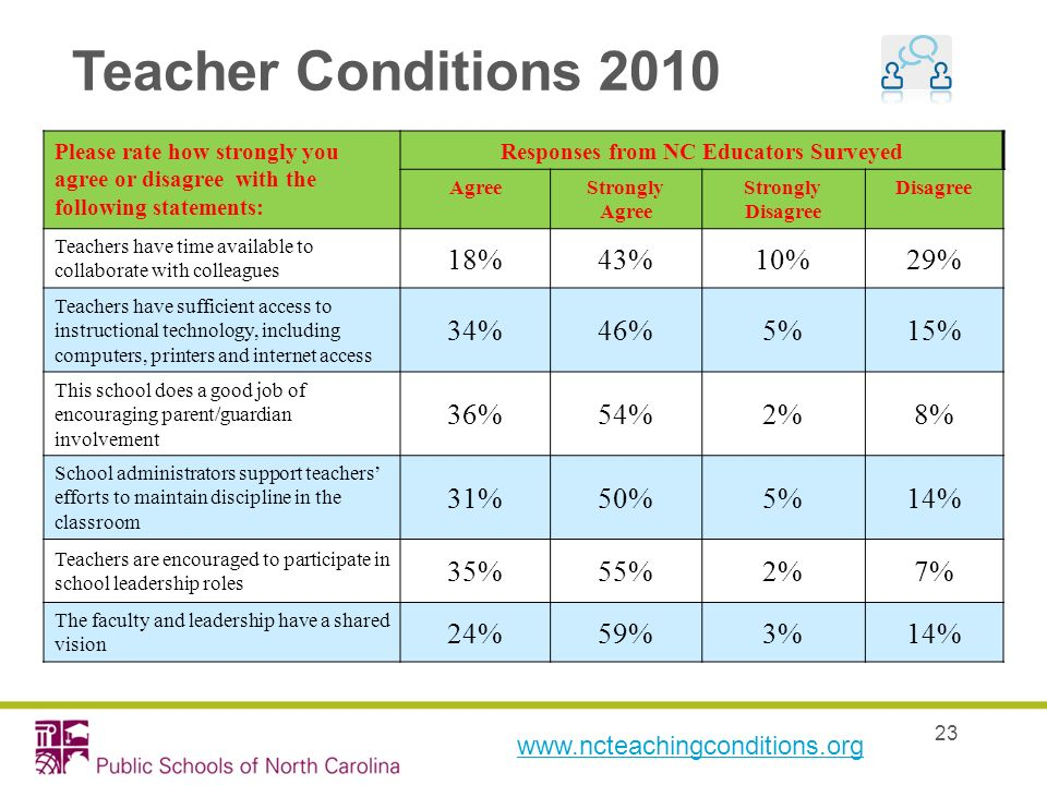 23 Teacher Conditions 2010 www.ncteachingconditions.org Please rate how strongly you agree or disagree with the following statements: Responses from N