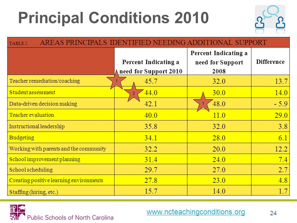 24 Principal Conditions 2010 TABLE 2. AREAS PRINCIPALS IDENTIFIED NEEDING ADDITIONAL SUPPORT Percent Indicating a need for Support 2010 Percent Indica