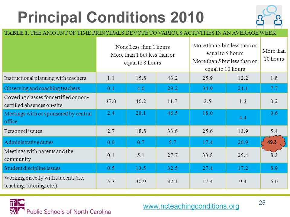 25 Principal Conditions 2010 TABLE 1. THE AMOUNT OF TIME PRINCIPALS DEVOTE TO VARIOUS ACTIVITIES IN AN AVERAGE WEEK None Less than 1 hours More than 1